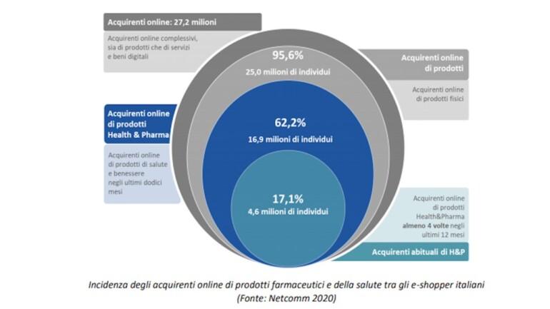 ecommerce health&pharma img